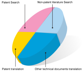 1	Patent search, specialized in Japanese patent